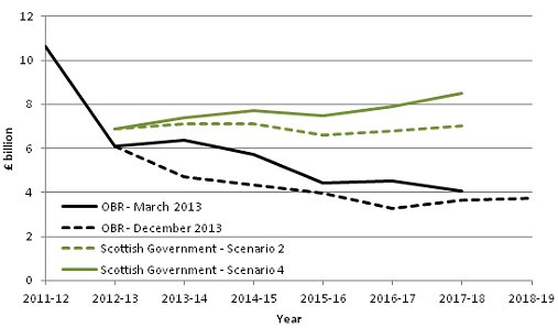 Comparing forecasts for Scottish oil and gas revenues
