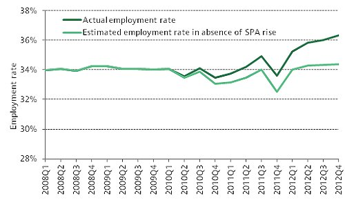 Employment rates for 60–64 year old women since the crisis began with and without state pension age increase