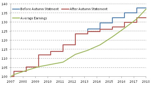 Earnings and out-of-work benefits