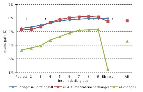 Distributional impact of tax and benefit reforms