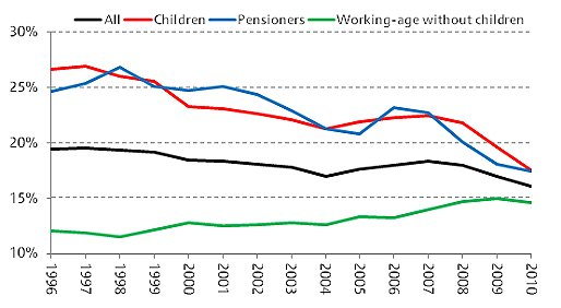 Figure: Relative poverty rates since 1996-97