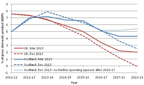 Public sector net borrowing projections for the UK and Scotland