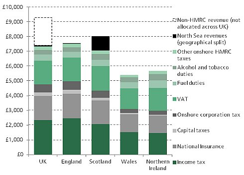 Government revenue per person across the UK, 2012–13