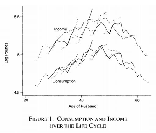 consumption_over_the_life_cycle_and_over_the_business_cycle
