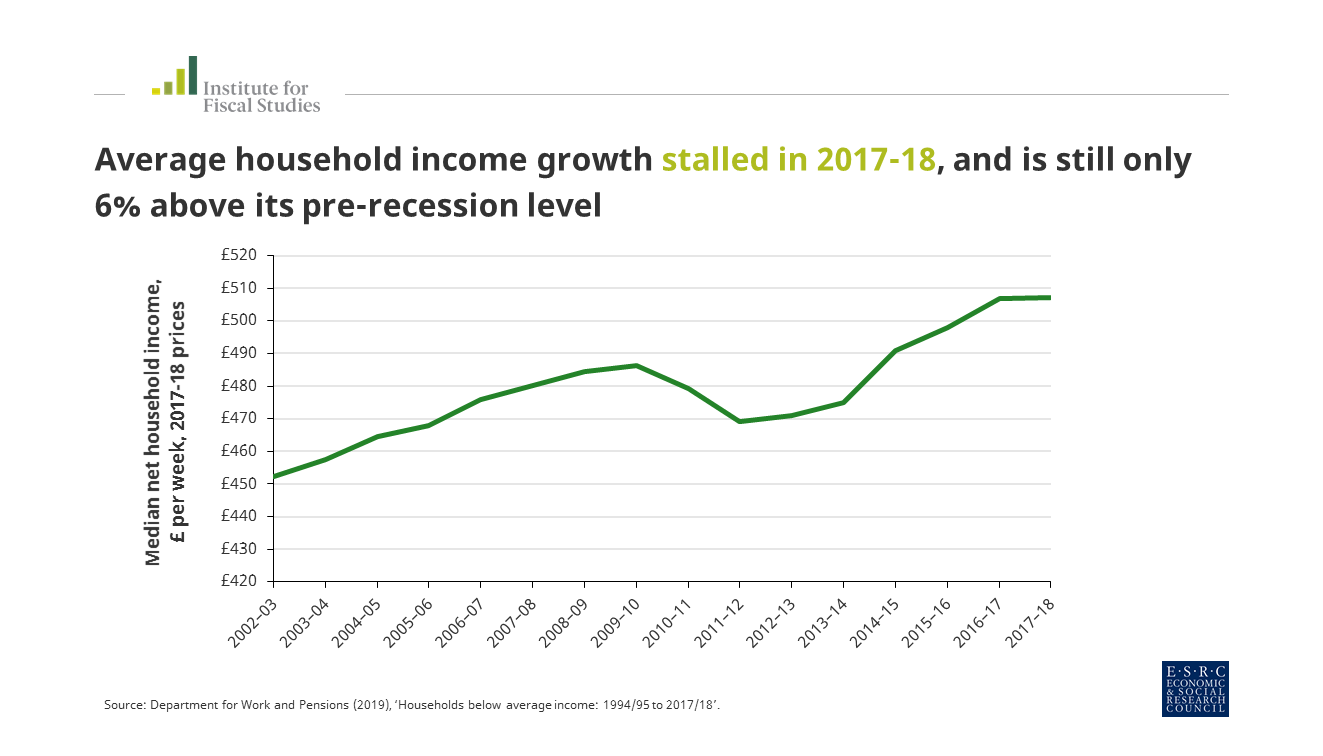 no_growth_in_household_incomes_last_year_for_only_the_fourth_time_in_the_last_30_years