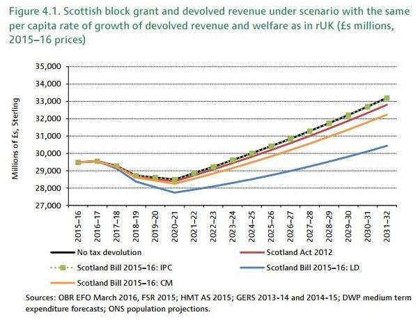 scotlands_fiscal_framework_assessing_the_agreement