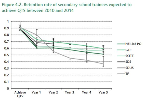 the_longer_term_costs_and_benefits_of_different_initial_teacher_training_routes