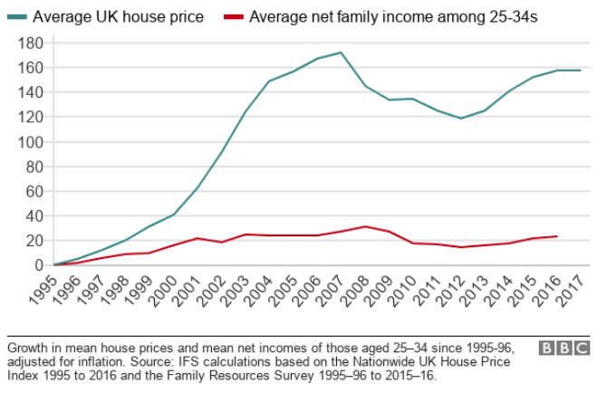 How Housing Has Divided The Young Institute For Fiscal