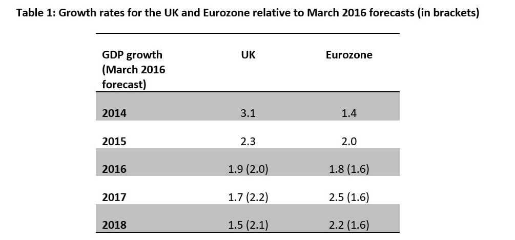 quids_in_or_counting_our_losses_the_economic_impacts_of_the_leave_vote_two_years_on