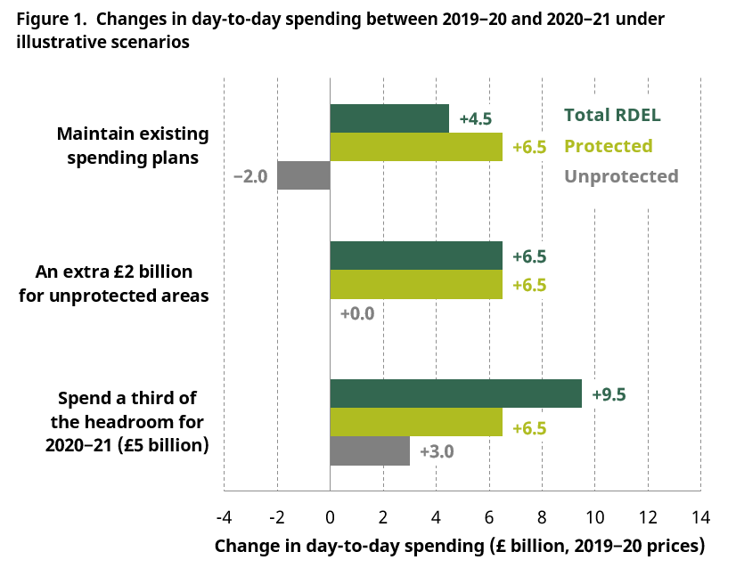the_september_2019_spending_review_austerity_ended_or_perhaps_just_paused