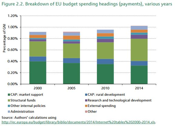 the_budget_of_the_european_union_a_guide