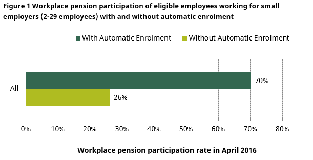 pensions_for_almost_all_automatic_enrolment_for_employees_of_small_employers