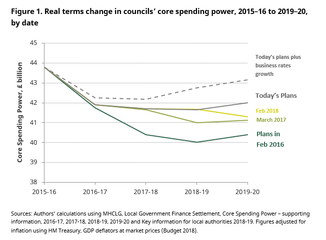 extra_local_government_funding_found_to_ease_cuts_has_benefited_councils_serving_richer_areas_more_than_councils_serving_poorer_areas