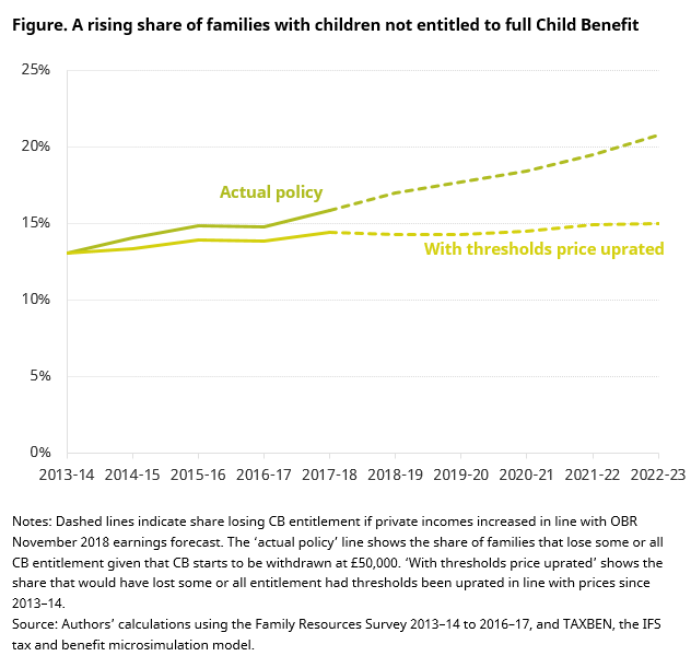 stealthy_changes_mean_that_soon_one_in_five_families_with_children_will_be_losing_some_child_benefit