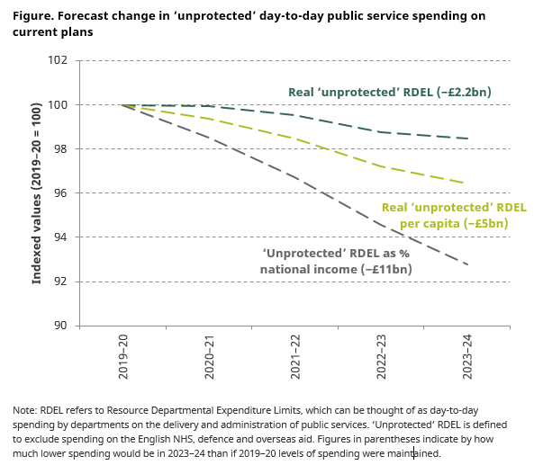 Figure: Figure. Forecast change in 'unprotected' day-to-day public service spending on current plans