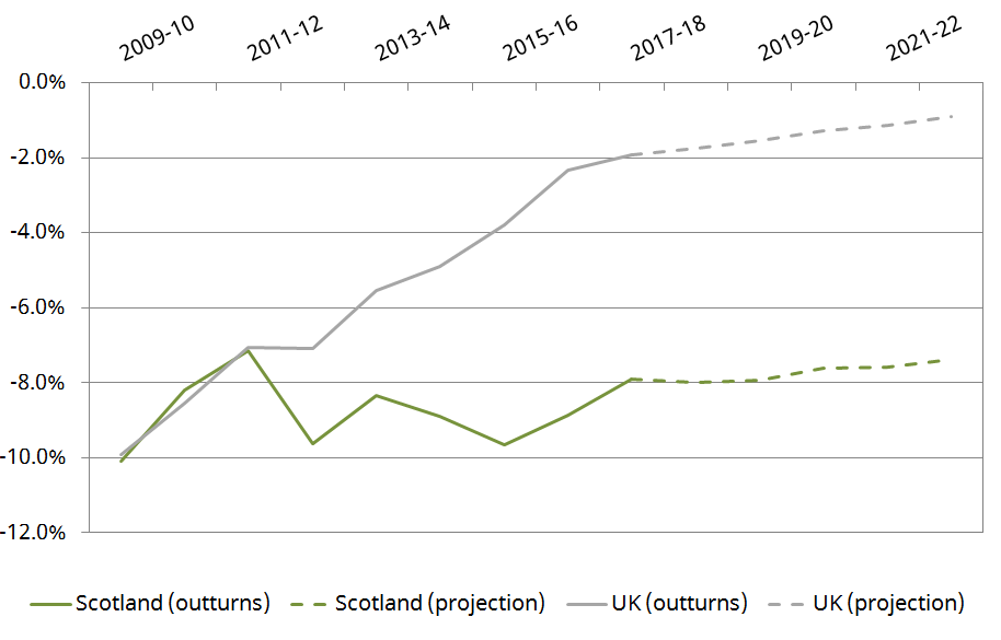 gers_shows_that_scotlands_fiscal_position_continues_to_be_weak_but_tells_us_much_more_as_well