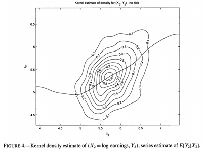 semi_nonparametric_iv_estimation_of_shape_invariant_engel_curves