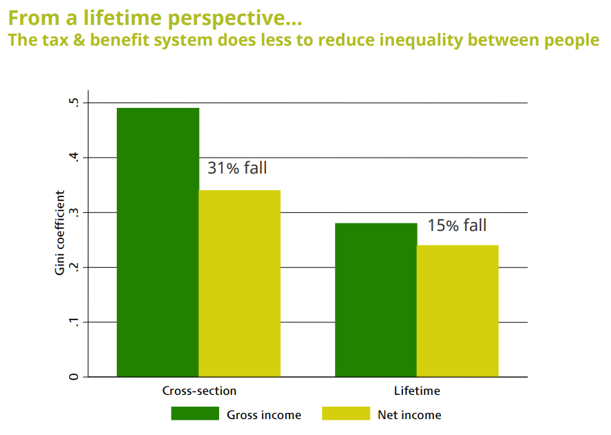 mobility_and_the_lifetime_distributional_impact_of_tax_and_transfer_reforms