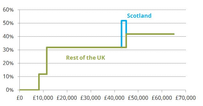 scotlands_income_tax_schedule_to_differ_from_rest_of_the_uk_for_first_time