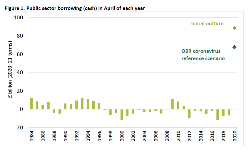 Public sector borrowing (cash) in April of each year