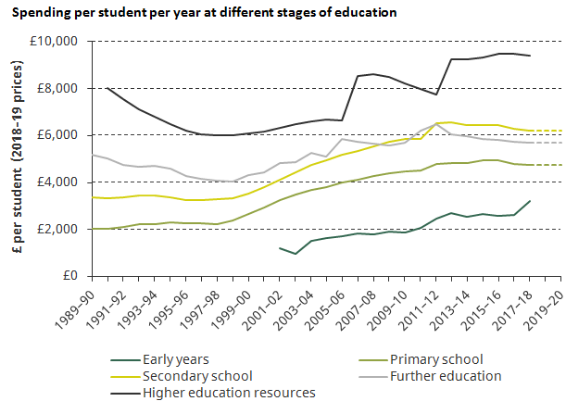 severe_squeeze_on_further_education_and_sixth_form_funding_in_england