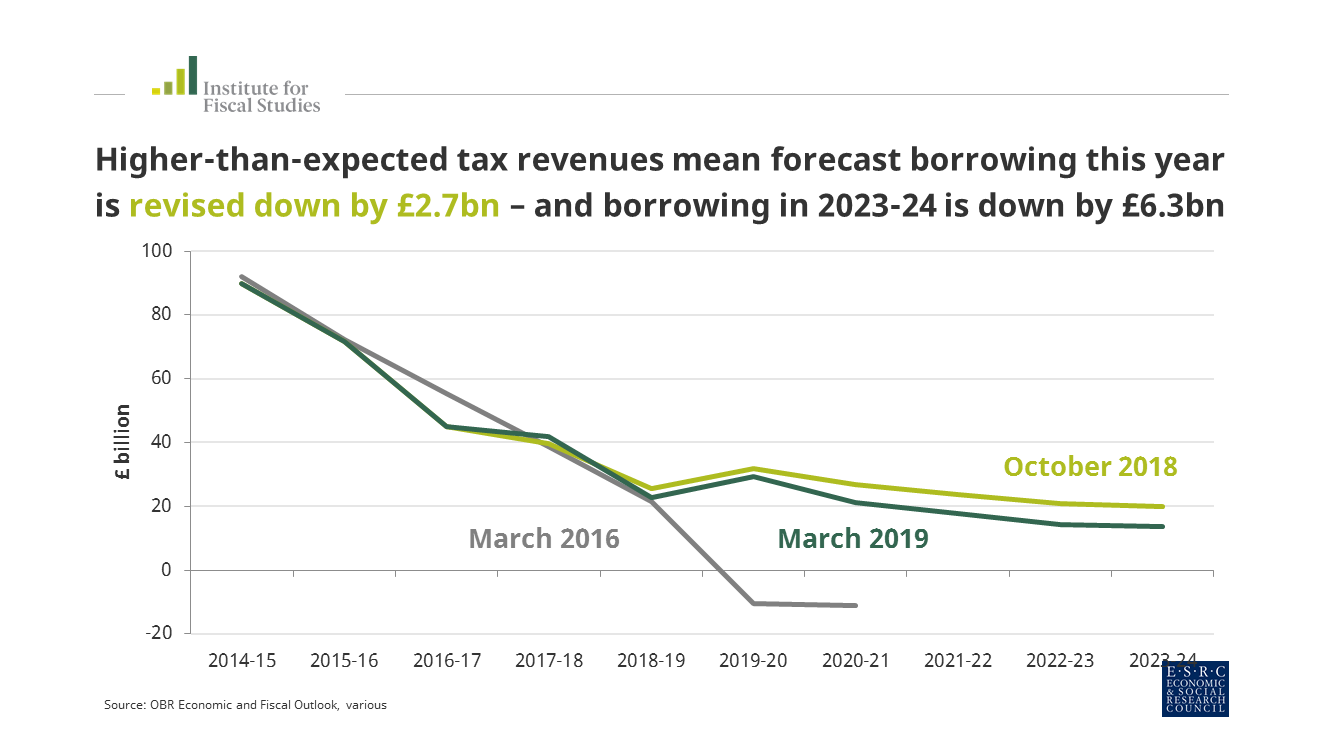 Spring Statement Tax Revenues