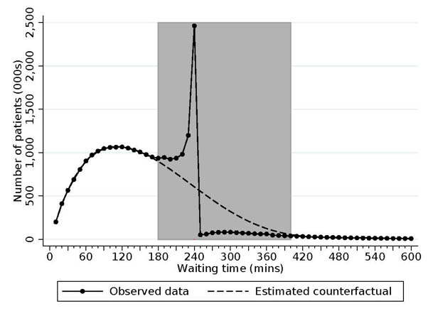 The observed and estimated counterfactual distribution of A&E waiting times