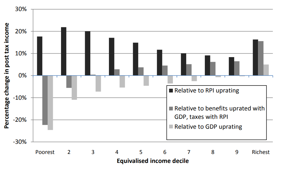 redistribution_work_incentives_and_thirty_years_of_uk_tax_and_benefit_reform