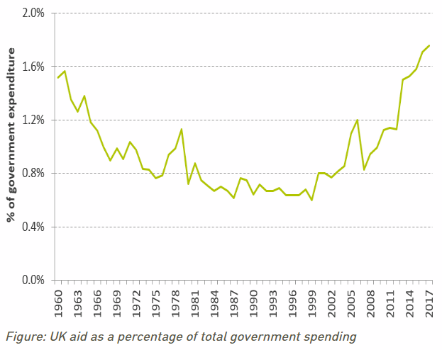 UK aid as a percentage of total government spending