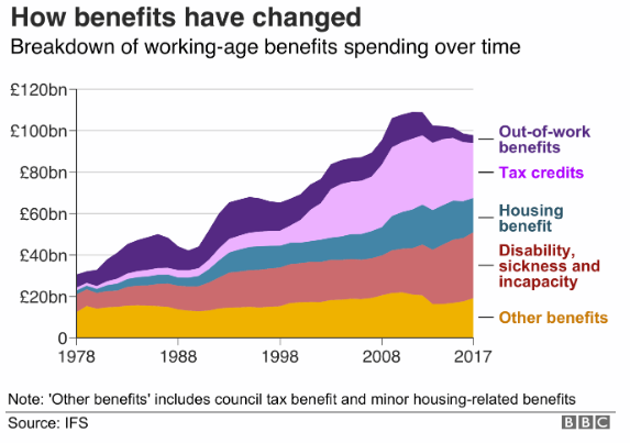 benefits_spending_five_charts_on_the_uks_100bn_bill