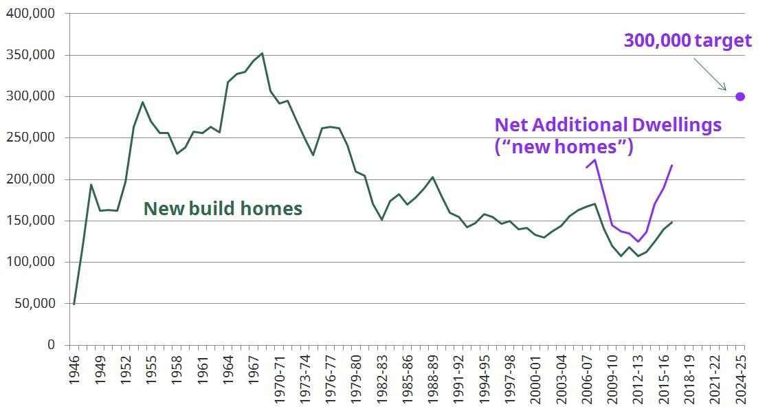 300,000 in historical context: a big number: new homes over time (England only)