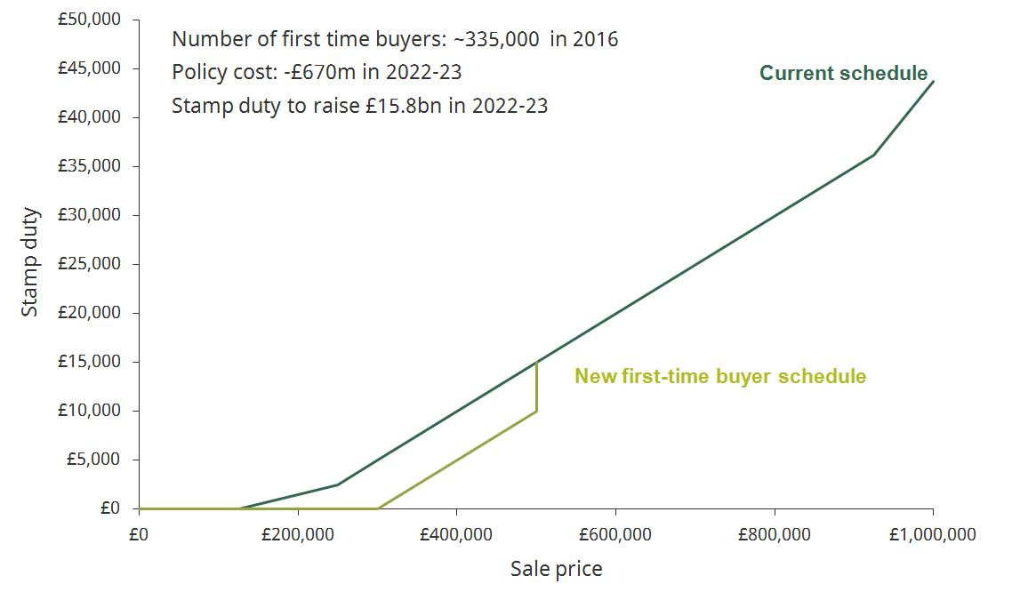 Stamp duty change