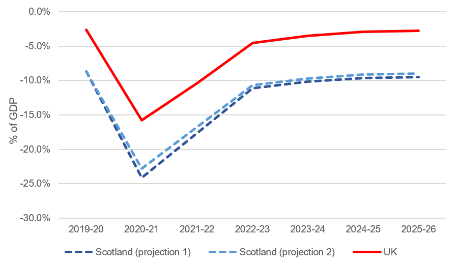 updated_projections_of_scotlands_fiscal_position_and_their_implications