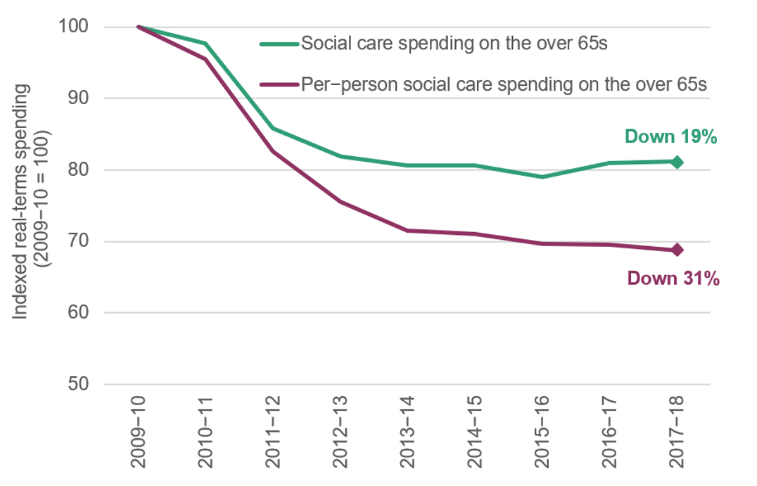 what_impact_did_cuts_to_social_care_spending_have_on_hospitals