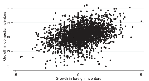 domestic_effects_of_offshoring_high_skilled_jobs_complementarities_in_knowledge_production