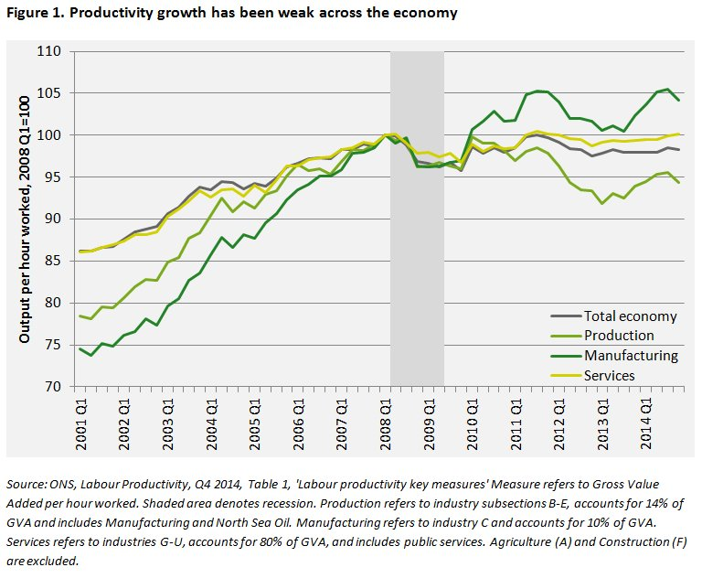 weak_productivity_growth_is_not_confined_to_a_few_sectors_of_the_economy