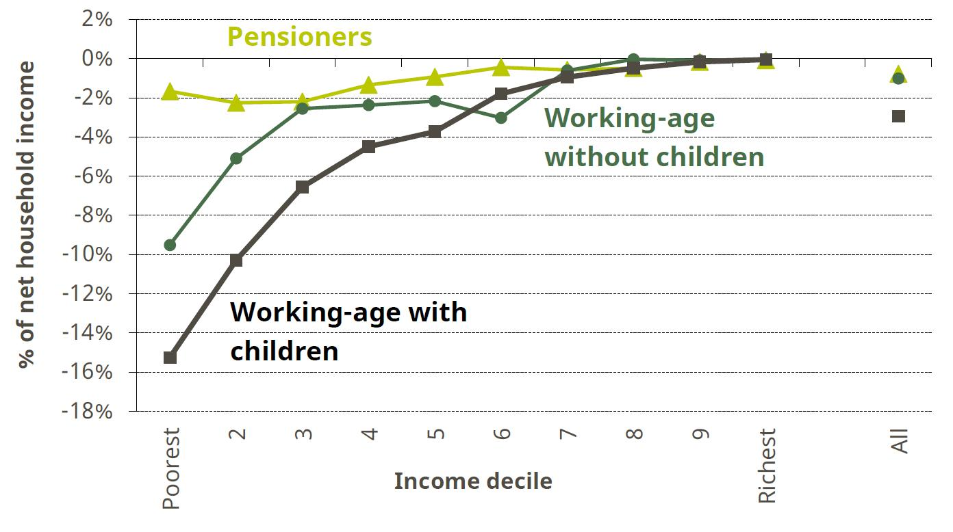 Figure 3. Long-run impact of planned tax and benefit reforms by income decile and household type