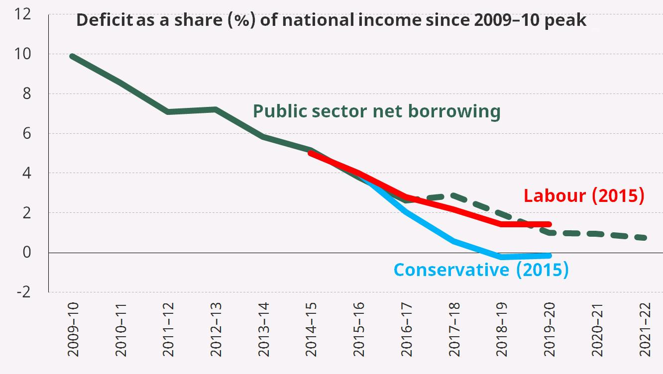 Deficit as a share of national income since 2009–10 peak