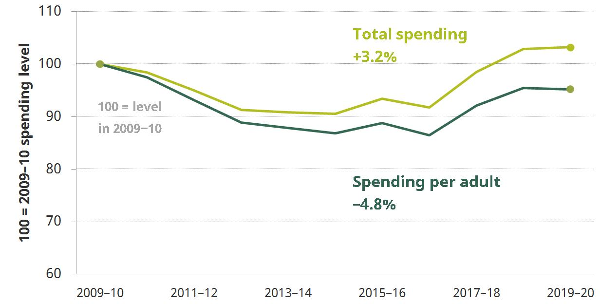 Figure 5. Spending on local authority-organised adult social care, 2009–10 to 2016–17