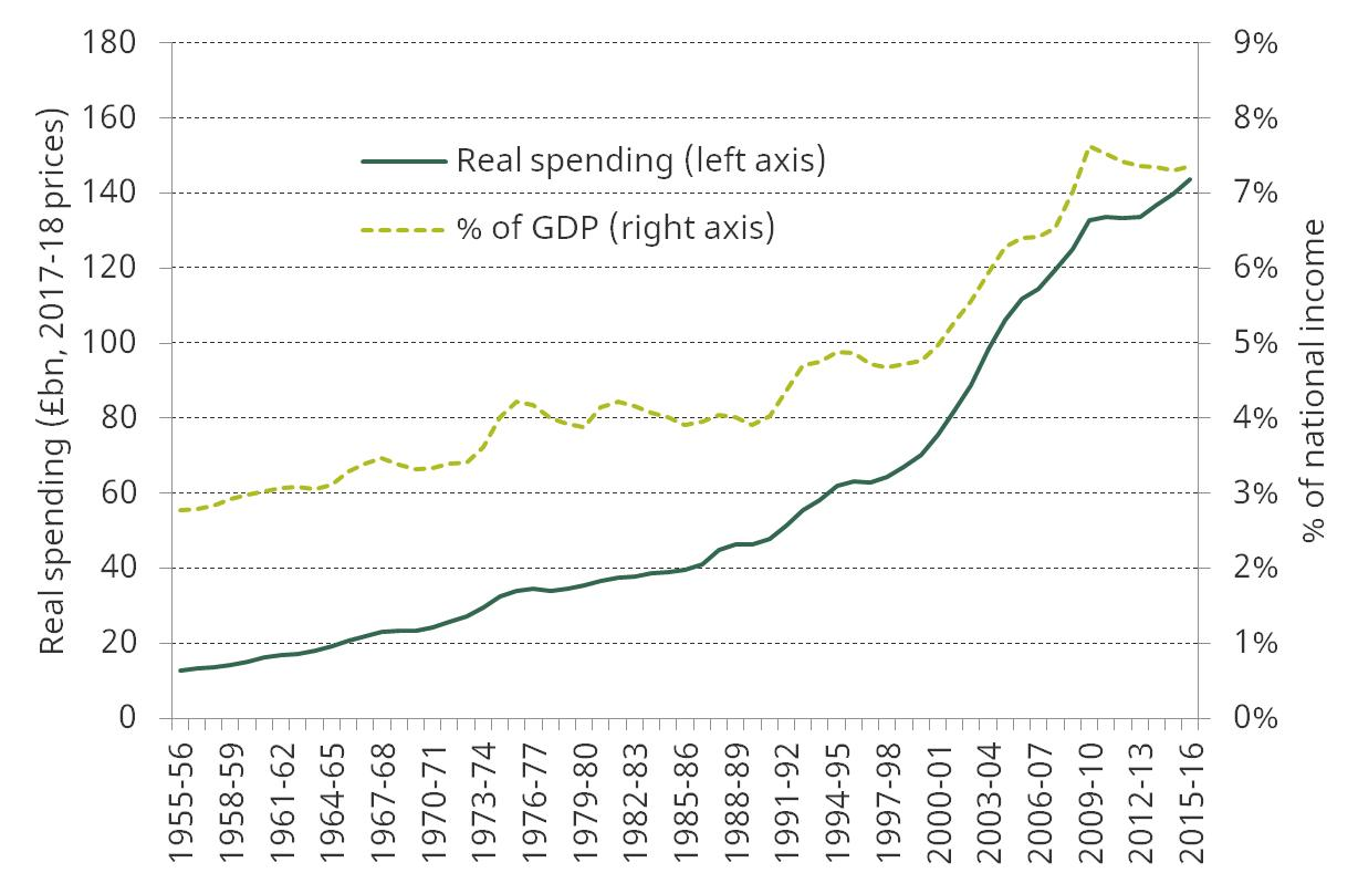 uk_health_spending