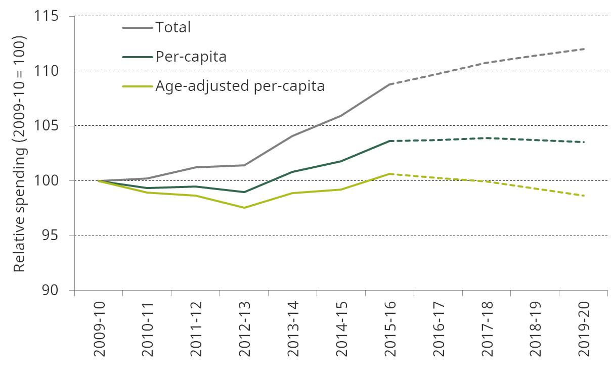 Uk health spending institute for fiscal studies ifs real terms department of health spending 200910 100 200910 to 201920 nvjuhfo Choice Image