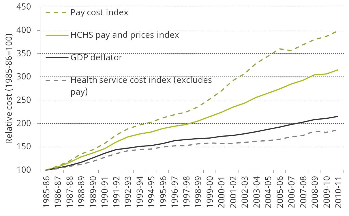 UK health spending - Institute For Fiscal Studies - IFS