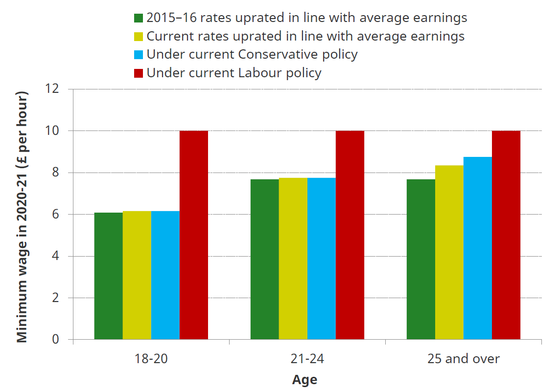 minimum_wages_in_the_next_parliament