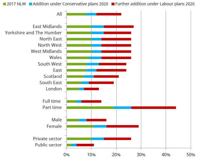 Proportion Of Employees Aged 25 And Over Paid The Minimum Wage In 2017 Under Conservative Labour Plans Data