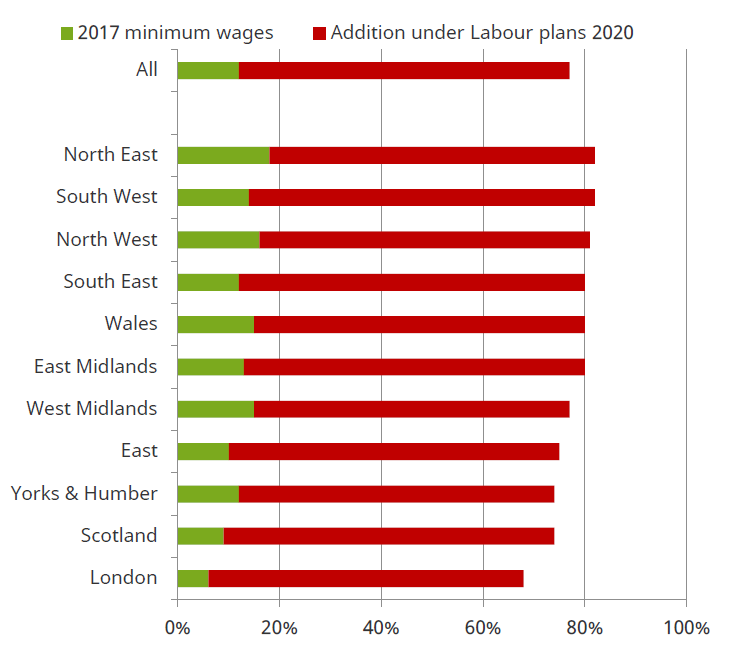 Proportion Of Employees Aged 18 20 Paid The Minimum Wage In 2017 And Under Labour Plans For 2020 Data