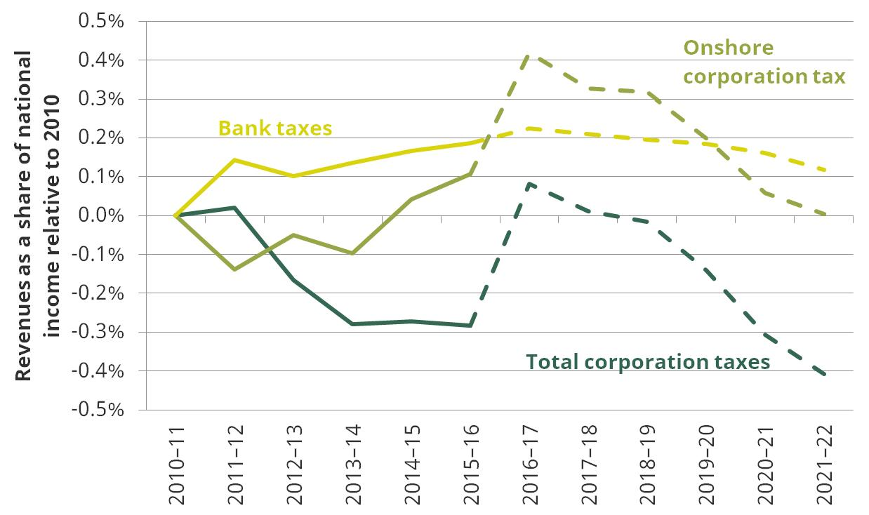 Figure 2: Onshore corporation tax receipts set to fall to around 2010 levels