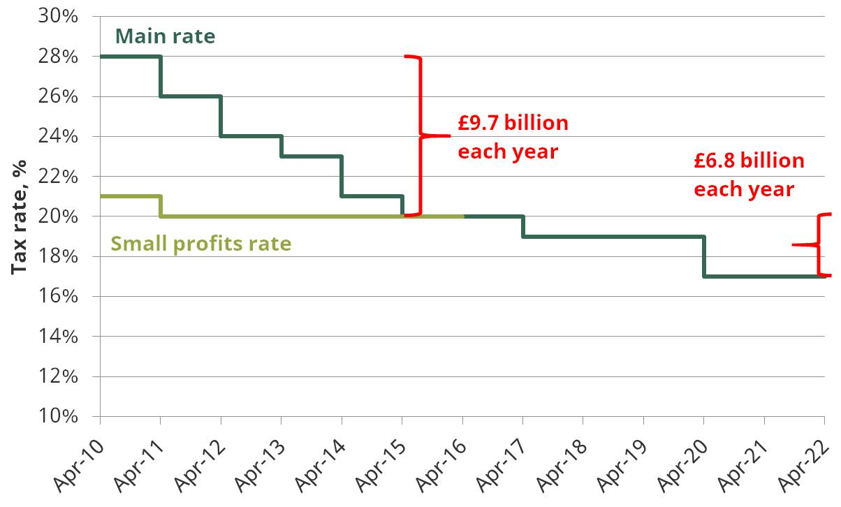 Figure 3: Rates of UK corporation tax and revenue cost of rate cuts in 2017–18 terms