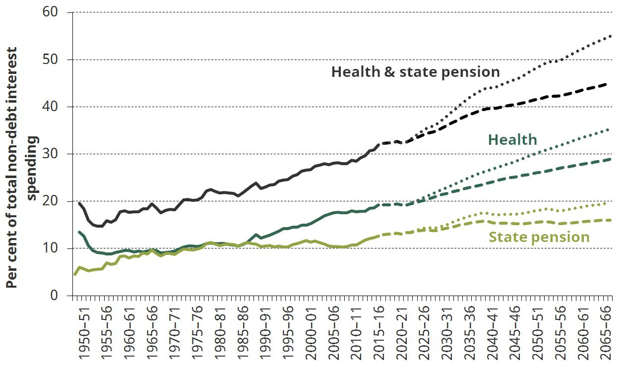 Figure 11. Share of public spending on the NHS and benefits
