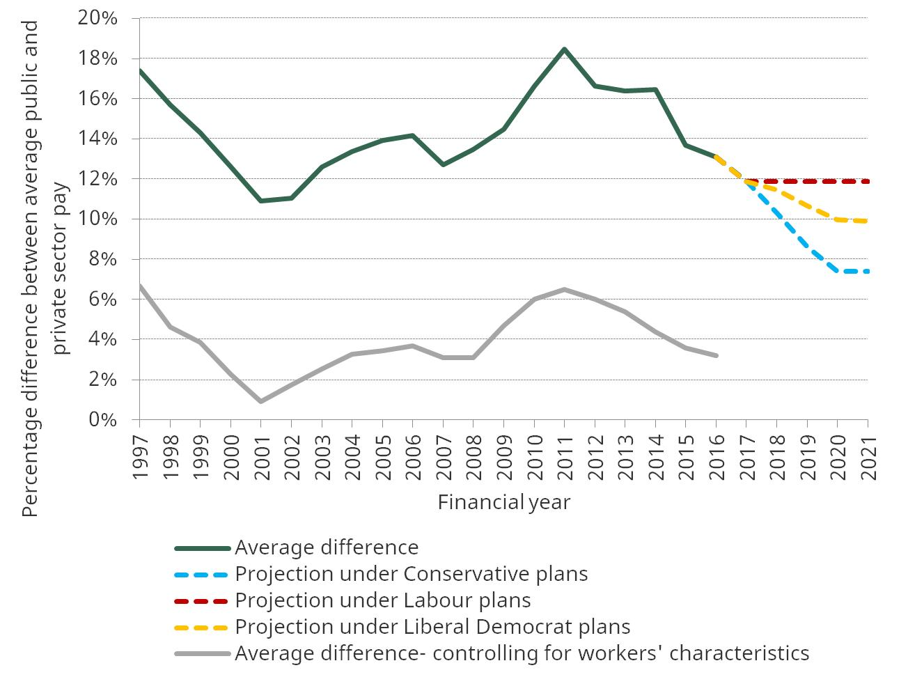 Figure 3. Difference between average public and private sector pay, including projections under different parties' policies