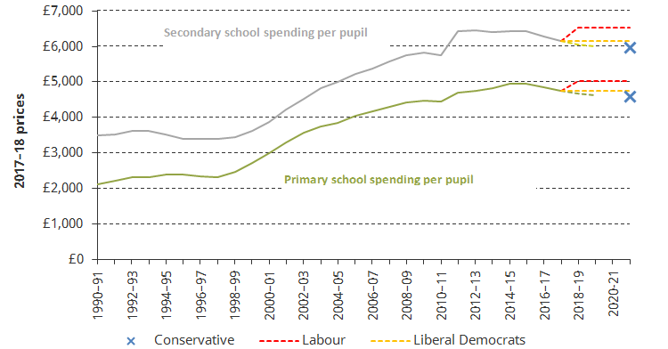 a_comparison_of_manifesto_proposals_on_school_spending_in_england